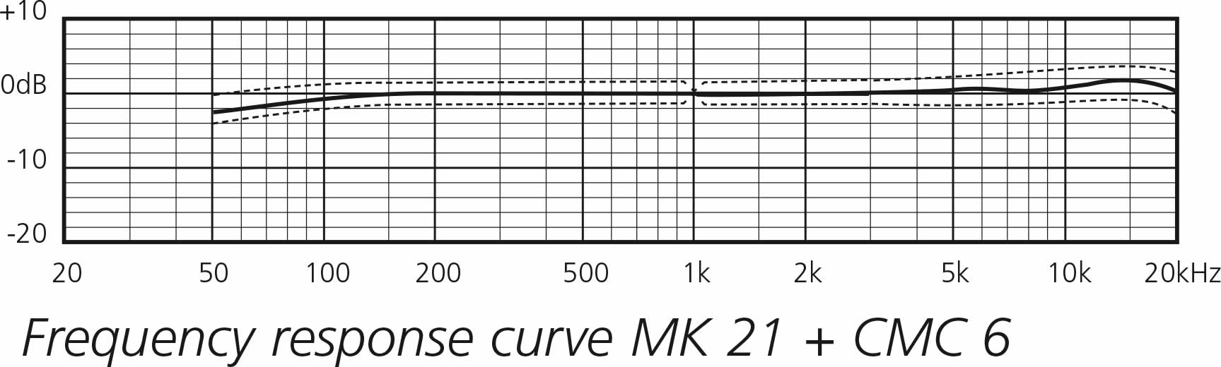 cmc6 + mk21g
